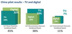 Mainland China media consumption,