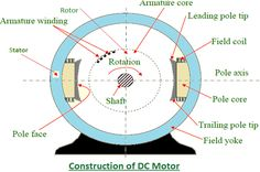 Structure of dc motor hot news on motors biz induction structure of dc motor hot news on motors biz induction motor pinterest power led ccuart Choice Image