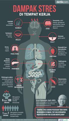 Infografis: Dampak Stres karena Pekerjaan Pada Kesehatan Tubuh Healthy Beauty, Healthy Tips, Health And Beauty, Public Knowledge, Psychology Facts, Health Education, Public Health, Stress Management, Health Benefits