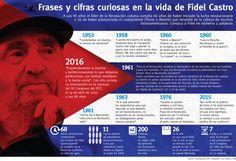 Frases y cifras curiosas en la vida de Fidel #Castro