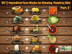 Prev post1 of 2Next In part 1 of DIY 2-Ingredient Face Masks for Glowing, Flawless Skin, we covered 5 face mask recipes with ingredients like cucumber, turmeric, milk powder, coconut water, avocado, honey, gram flour (also called besan) and potato juice. This article includes recipes for face masks prepared from skin-nourishing ingredients like papaya, aloe