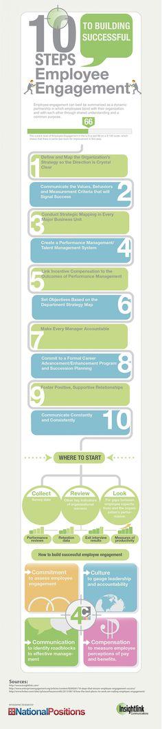 Standard Operating Procedure Template sop Pinterest Standard - effective employee evaluation steps