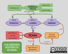 Esquemas y mapas conceptuales de Historia: Los orígenes de Roma Ancient Rome, Will Smith, High School, Mj, Teaching, Tips, Roman History, Teaching History, Ancient Greece