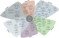 stakeholders map - Buscar con Google