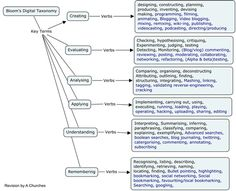 Mind map of Bloom's Revised Digital Taxonomy, I found this blog helpful because it explains how to have students working with higher order skills and technology according to Blooms Taxonomy.