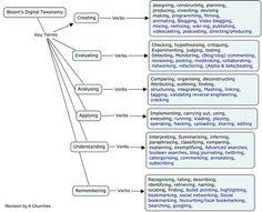 Mind map of Bloom's Revised Digital Taxonomy