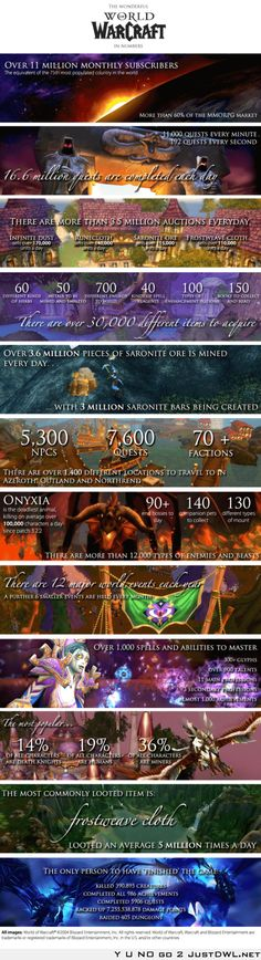 World of Warcraft – In Numbers