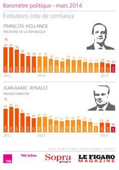 Baromètre politique - mars 2014 http://www.tns-sofres.com/etudes-et-points-de-vue/barometre-politique-mars-2014