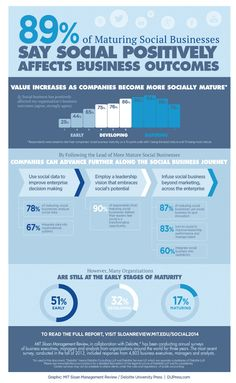 Infographic: Social Business Driving Positive Outcomes