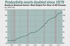 Corporate productivity, or employee output per hour, has doubled since 1979 primarily due to cutting back employees or limited hiring.