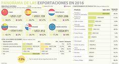 Ventas a China y España cayeron más de 26% en 2016
