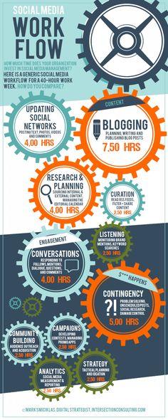 Social Media Workflow. [#infographic] #socialmediamarketing #socialmedia http://www.socialboost.ca/buy-facebook-fans/