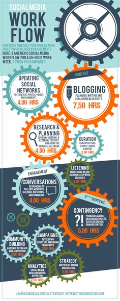 Social Media Workflow #marketing #socialmedia #blogging #onlinemarketing101 #infographic