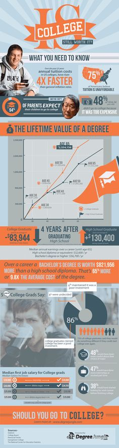 Is a College Degree Worth It? This gives numbers but education is a lot more than stats. I say YES!!!