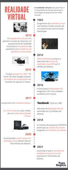 COMO FAZER NEGÓCIOS COM REALIDADE VIRTUAL  A realidade virtual veio para ficar e é só questão de tempo para que a tecnologia se popularize em todo mundo. Vr, About Time, Virtual Reality, Business Ideas, Information Technology, The World