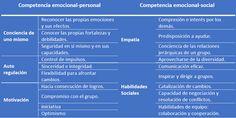 Competencias emocionales-personal-social