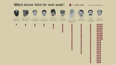 Which dictator killed the most people?