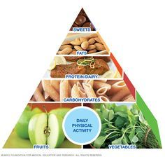 See how easy it is to plan daily meals and snacks with this sample menu based on the Mayo Clinic Healthy Weight Pyramid. Pastas Recipes, Diet Soup Recipes, Healthy Recipes, Breakfast Low Carb, Health Breakfast, Smoothies, Smoothie Diet, Granola, Health Foods