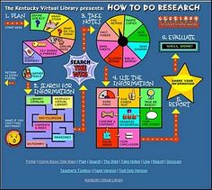 How To Do Research Poster, part of an article about inquiry inspired by nonfiction
