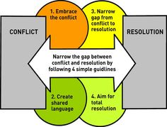 Conflict resolution paper