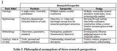philosophical underpinning of qualitative research methodologies - Google Search