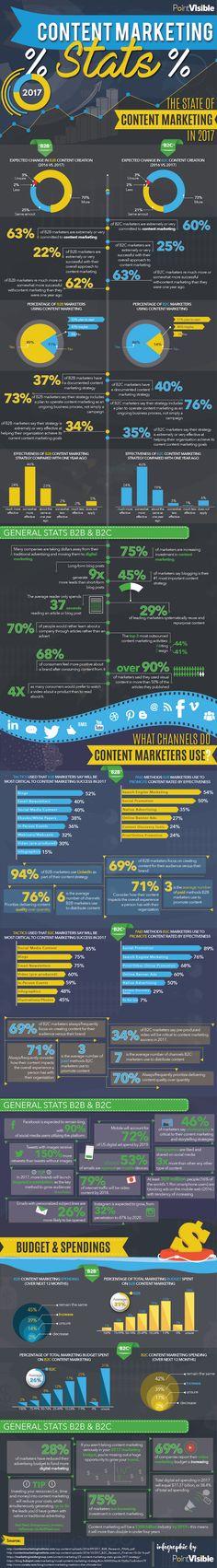 Mastering content marketing