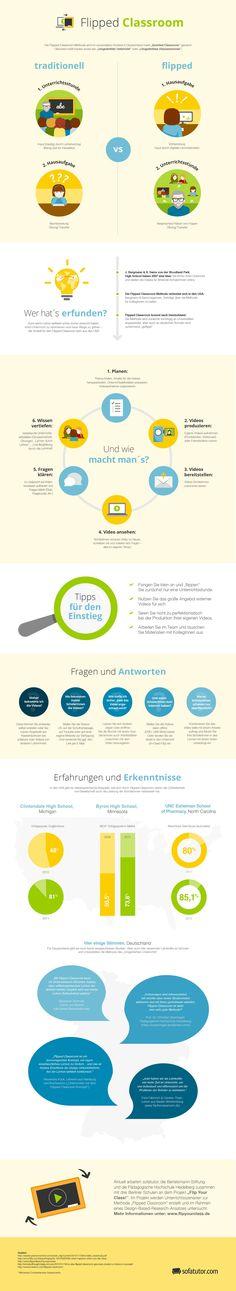 Flipped Classroom oder Inverted Classroom. Infografik auf deutsch. Wie funktioniert die Lehrmethode, wer hat sie zuerst angewendet, welche Erfahrungen gibt es damit? (http://magazin.sofatutor.com/lehrer/) #classroom #Klassenzimmer