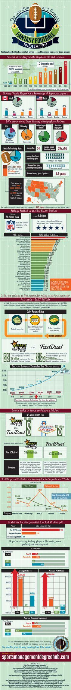128 Best Sports marketing images   Sports marketing, Sports ... Fanduel Basic Relay Wiring Diagram on