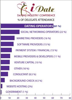 Attendance Distribution at iDate Internet Dating, Mobile Dating, Matchmaking and Dating Coaching Events
