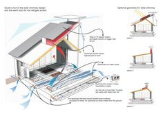 AID - Low Cost Climate Responsive Schools: 'Nasma' presents a prototype of low-cost, climate-responsive sch