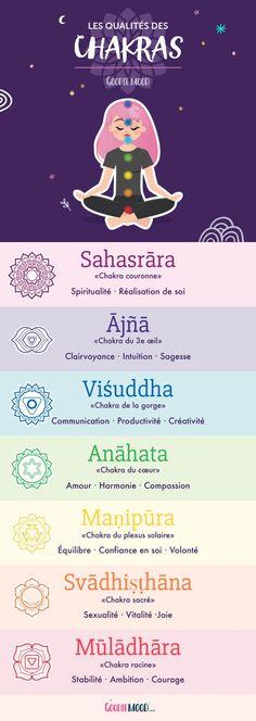 A Short Energy Guide For chakra meditation art Mindfullness Meditation, Easy Meditation, Meditation Quotes, Chakra Meditation, Kundalini Yoga, Chakra Healing, Guided Meditation, Meditation Scripts, 7 Chakras
