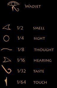 eye of horus meaning | Ancient Egyptian Religion and Mythology; The Eye of Horus (Eye of Ra)