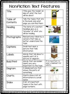Provide students with a chart explaining the features of a nonfiction text. Students can keep this near by as they review and explore nonfiction texts!