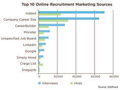 Sources of Hire 2013