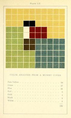 Colourysis Charts By Emily Noyes Vanderpoel