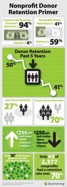 #Nonprofit Donor Retention Primer