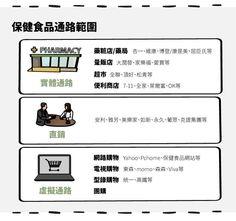(內文圖)直銷通路─葡萄王(1707)、穆拉德(4109)-02  #StockFeel #Taiwan #ROC #Stock #food #nutrition #health #Direct #business #sale