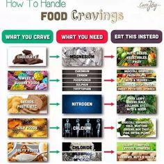 Help cravings