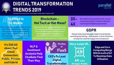 Disruptive Innovation, Data Processing, Making Life Easier, Deep Learning, New Details, Data Science, Digital Technology, Machine Learning, Blockchain