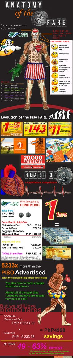 Piso Fares: Love to Hate, Hate to Love Infographics