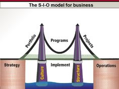 Stanford Strategic Execution Framework. The S-I-O model for business (Strategy-Implementation-Operations). Avoid building houses on shaky foundations!