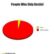 People who ship destiel graph....the fans versus Misha Collins.