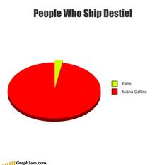People who ship destiel graph....the fans versus Misha Collins.