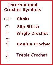 How to read crochet patterns in charts.    Crocheting in rows.
