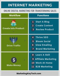 How to build an internet marketing strategy that helps the small business to skyrocket its traffic, conversion rate and sales. Marketing Models, Marketing Words, Internet Marketing, Social Media Marketing, Selling Skills, Marketing Process, Online Digital Marketing, How To Start A Blog, Affiliate Marketing