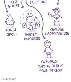 The Human Life Cycle [Comic]
