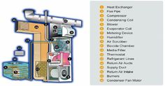 Learn About The Perfect HVAC System - Service Champions Heating & Air Conditioning