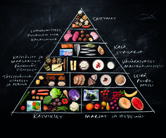Ruokakolmio on todellinen klassikko. / Food triangle is an absolute classic. Pizza Hut Menu, Good Healthy Recipes, Margarita, Blueberry, Healthy Lifestyle, Healthy Living, Keto, Nutrition, Yummy Food