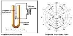 Ribbon/Electro-dynamic Microphone Diagram    https://www.youtube.com/playlist?list=PL2qcTIIqLo7W_t0VoP1cmNGgs7zm0sX4c