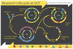 Research Lifecycle at UCF